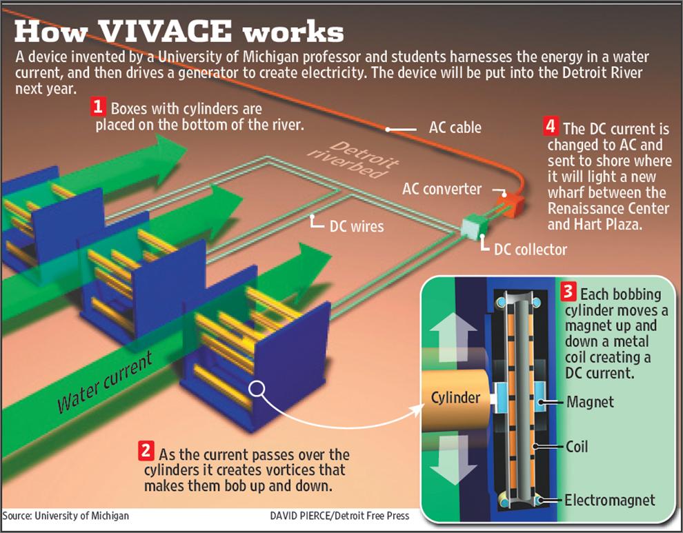 How it Works | Vortex Hydro Energy